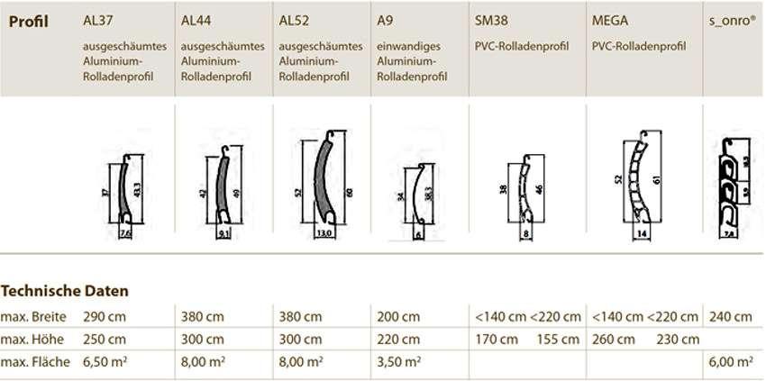 Rollladenprofile aus Alu und PVC - Abmessungen der Typen der Firma Folgner Rolladensysteme - www.tueren-fenster-portal.de