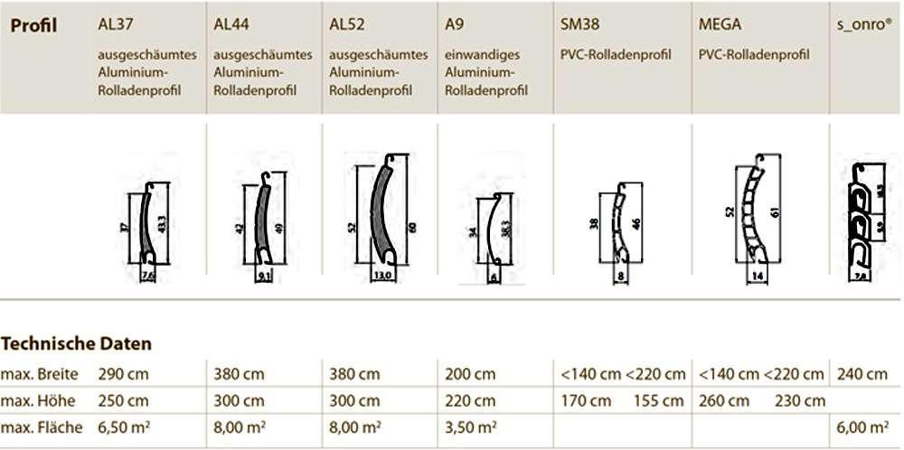 Abmessungen von Rollladenprofilen aus PVC und Alu, Folgner Rollladensysteme - www.tueren-fenster-portal.de